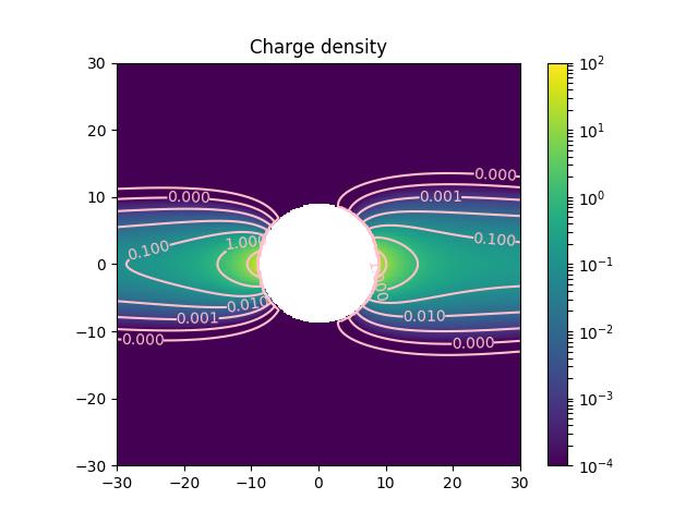 snippet_cpem plot_density_meridian — irfpy cpem 2 0a1
